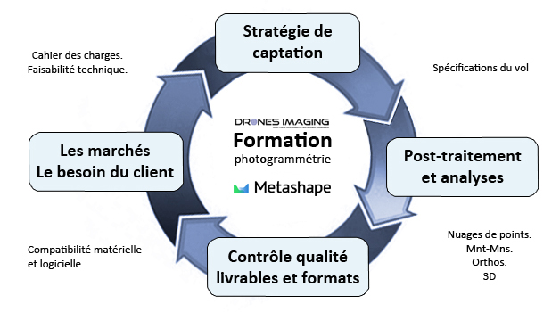 cycle_formation_Drones-Imaging©