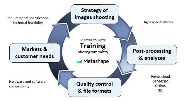 Training_cycle_Drones-Imaging©en